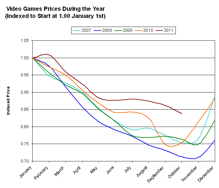 video-game-prices-during-year